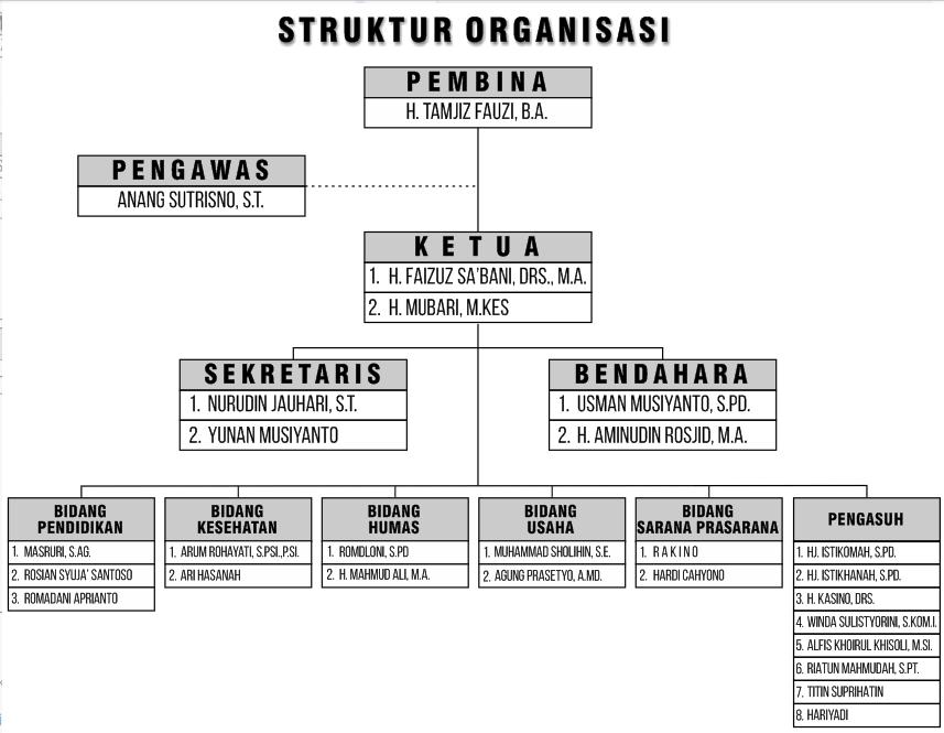 Struktur Organisasi LKSA Rumah Sejahtera